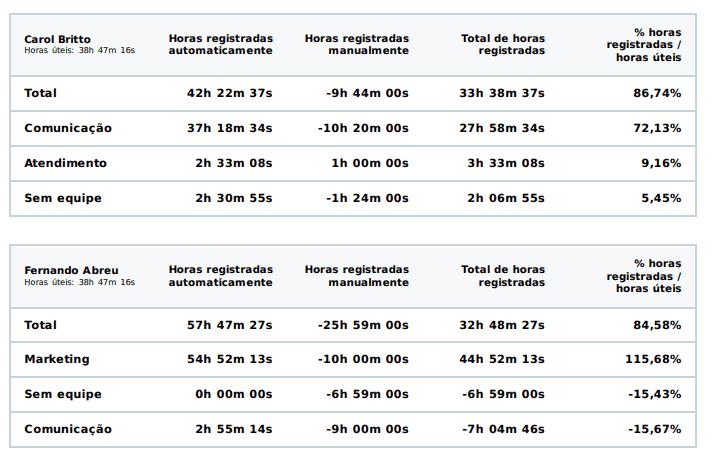 horas registradas