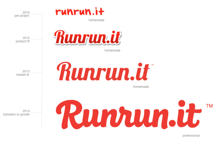 evolucao_logo_runrunit