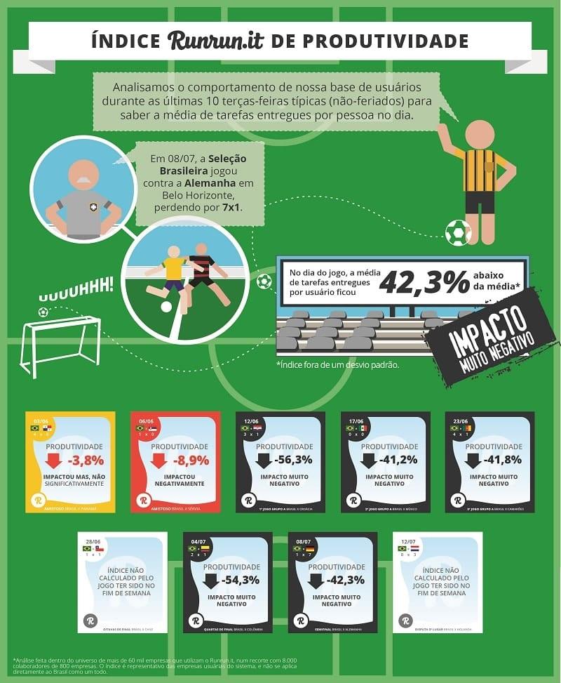 brasilXalemanha produtividade dos brasileiros copa