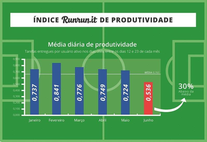 irrp_copa_produtividade