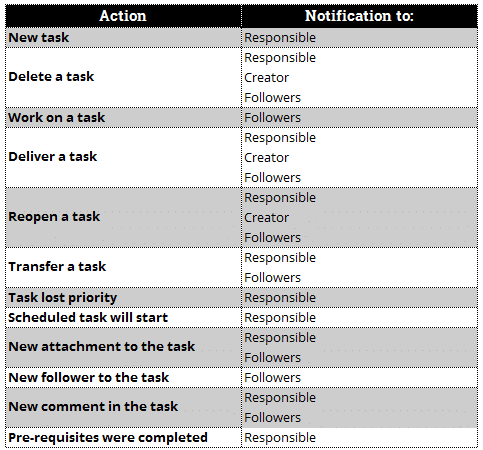 notifications_actions