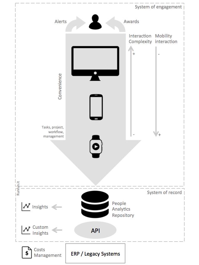 smartwatch-system_engagement