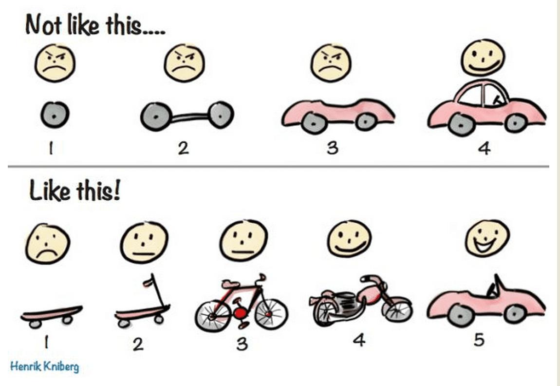 Metodologia ágil: o que é e como implementar | Runrun.it