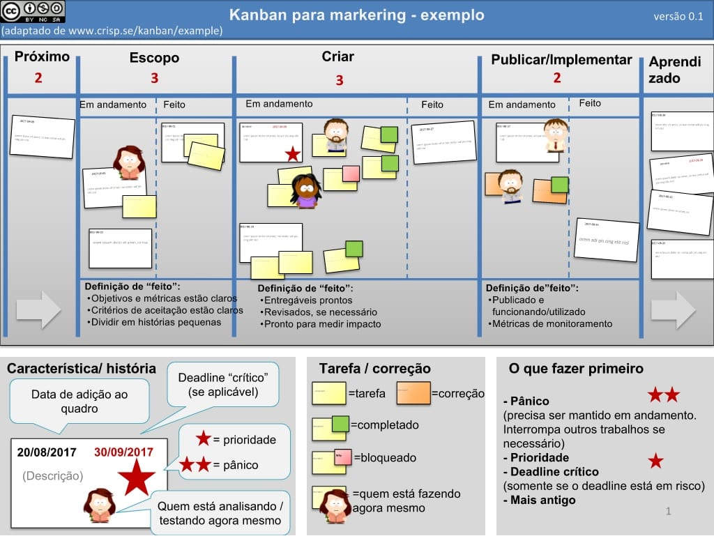 kanban_marketing