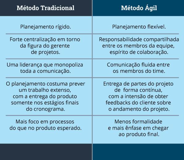 Tabela comparativa entre os modelos  de gestão de projetos tradicionais e ágeis