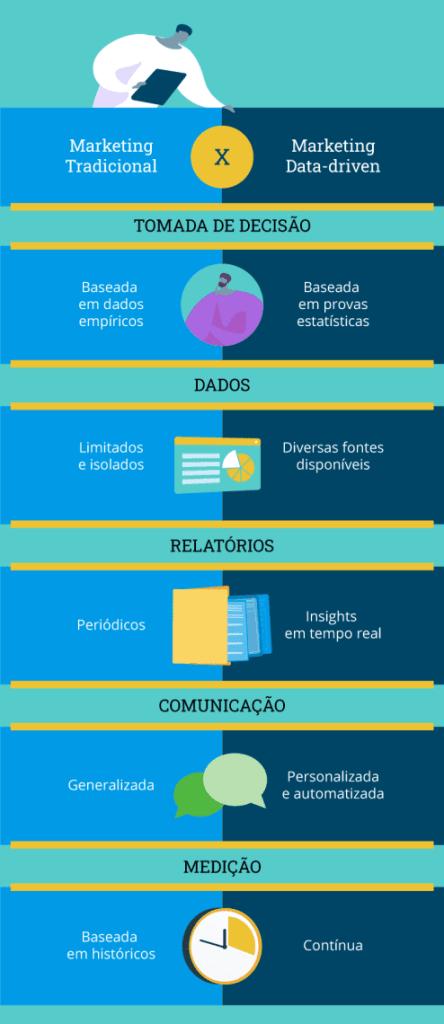 Infográfico com as principais diferenças entre o marketing tradicional e o data-driven marketing, em relação a tomada de decisão, dados, relatórios, comunicação e medição.