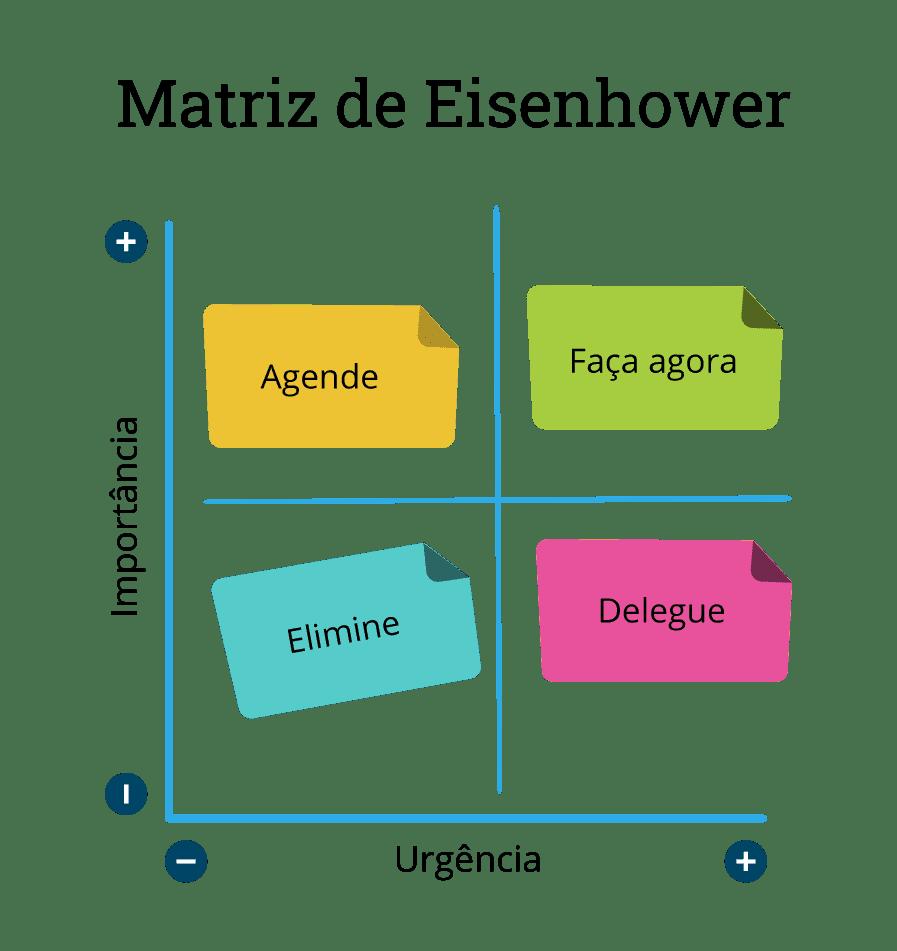 Plano cartesiano demonstrando os quatro quadrantes da matriz de eisenhower
