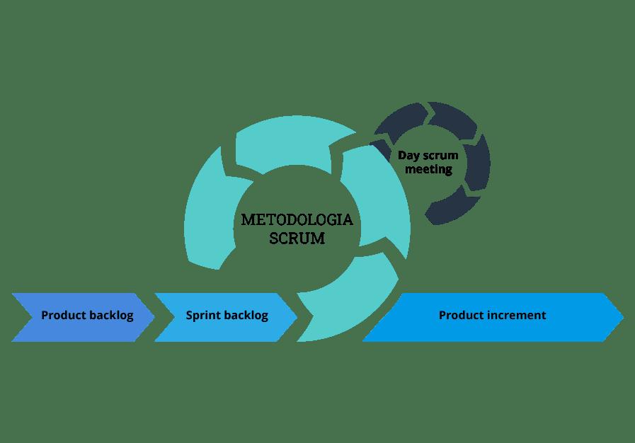Imagem com fluxograma representando as etapas da metodologia scrum, um dos métodos do Agile Marketing.