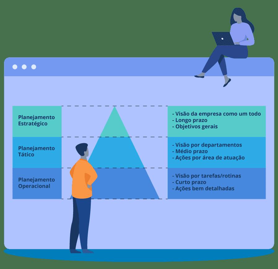 Planejamento estratégico: Infográfico em forma de pirâmide mostrando os tipos de planejamento