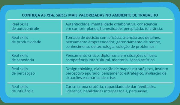 Tabela em duas colunas apresentando as categorias de real skills