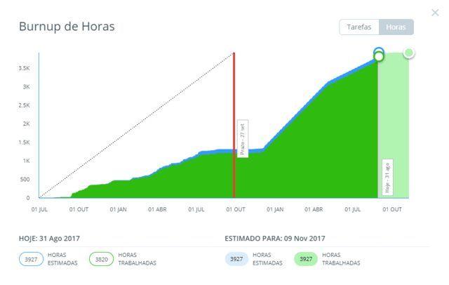 Além da documentação de projetos, tenha números visíveis, como no Gráfico burnup de horas do Runrun.it