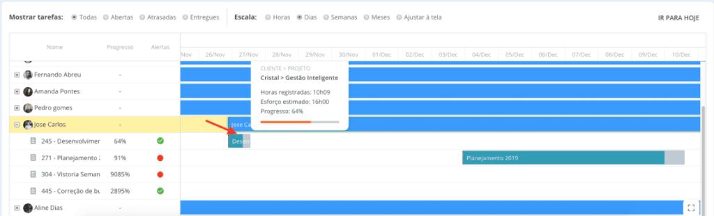 Além da documentação de projetos, visualize o cronograma através do gráfico de Gantt no Runrun.it