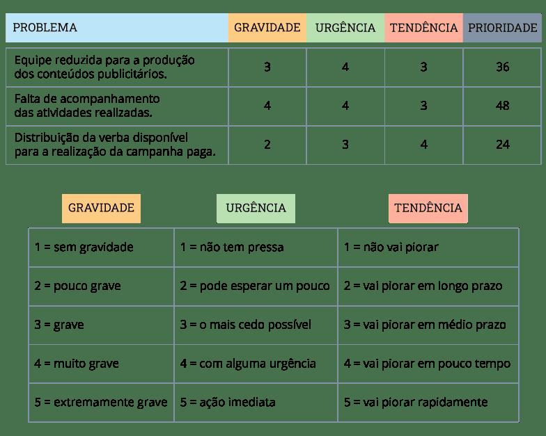 Um exemplo da Matriz de priorização GUT na prática