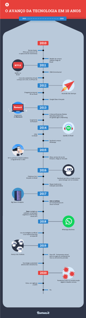infográfico com os principais marcos do avanço da tecnologia em 10 anos (2010 -2020)