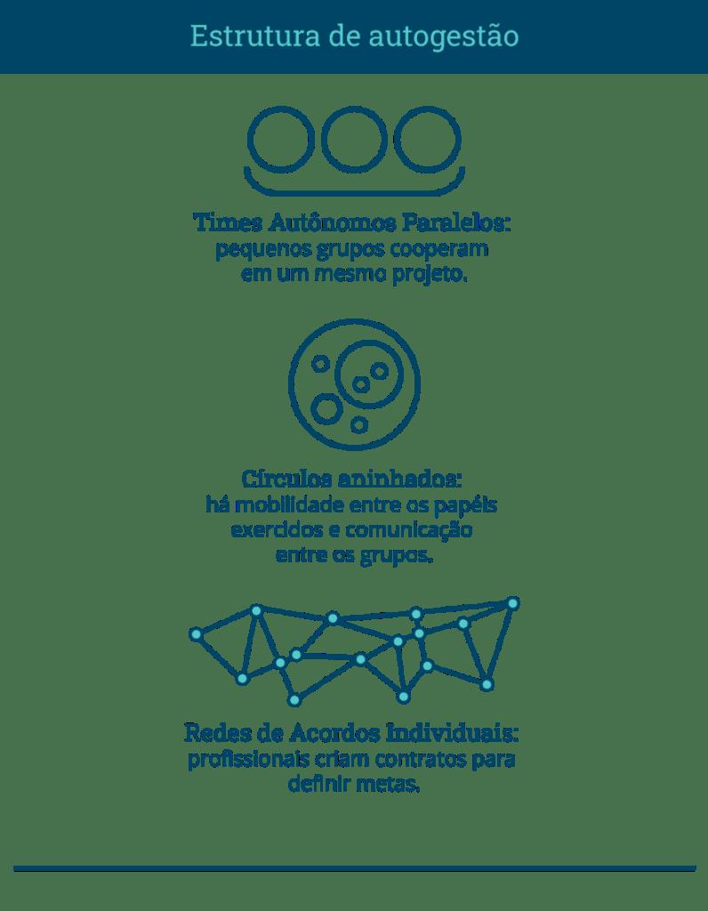 Infográfico com as três estruturas de autogestão mais conhecidas